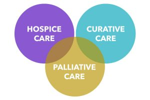 What is the difference between home health and private duty care?